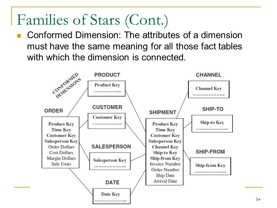 Families of Stars (Cont.) Conformed Dimension: The attributes of a dimension must have the same meaning for all those fact tables with which the dimen