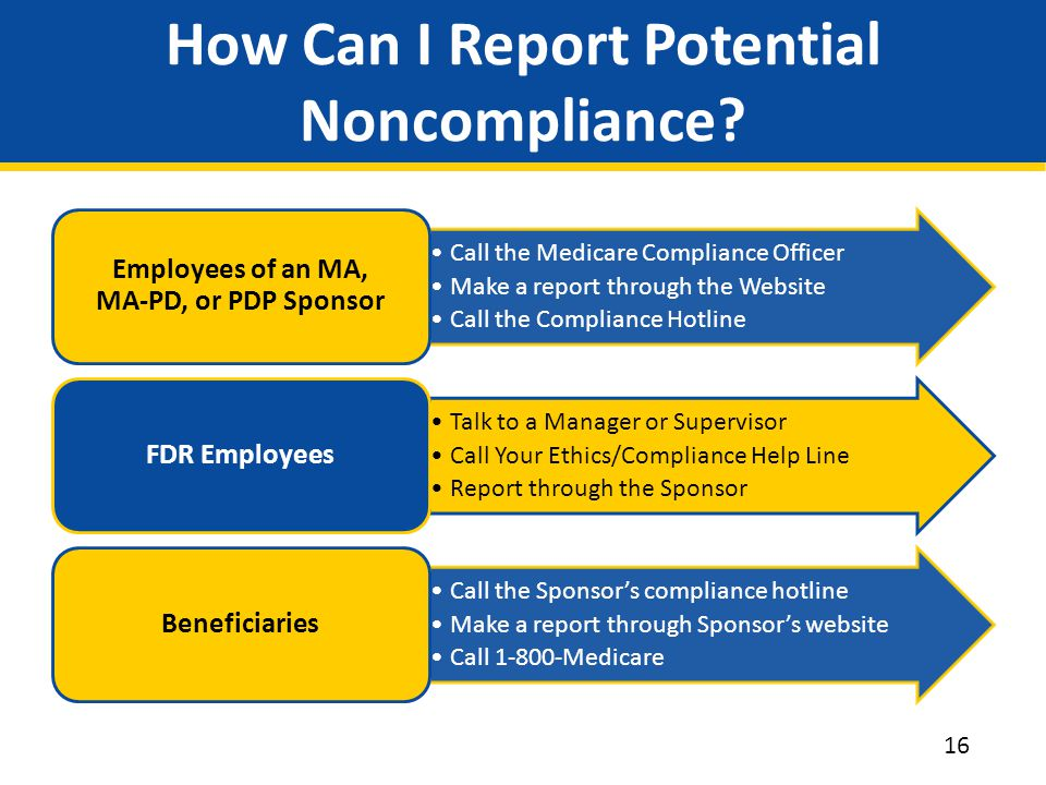 How Can I Report Potential Noncompliance.