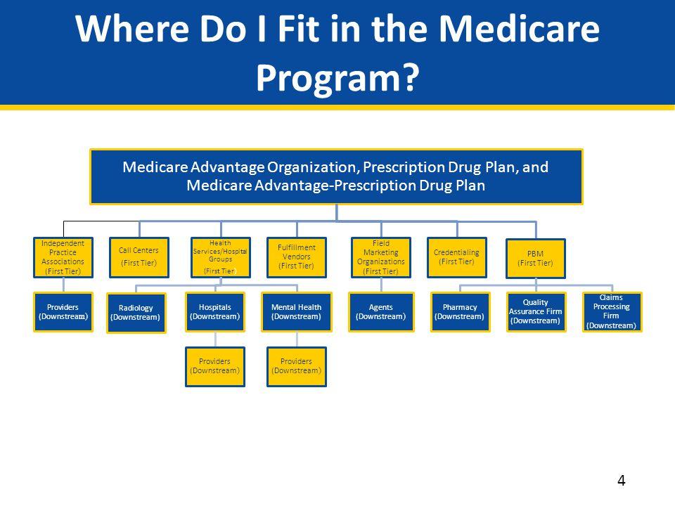 Where Do I Fit in the Medicare Program.