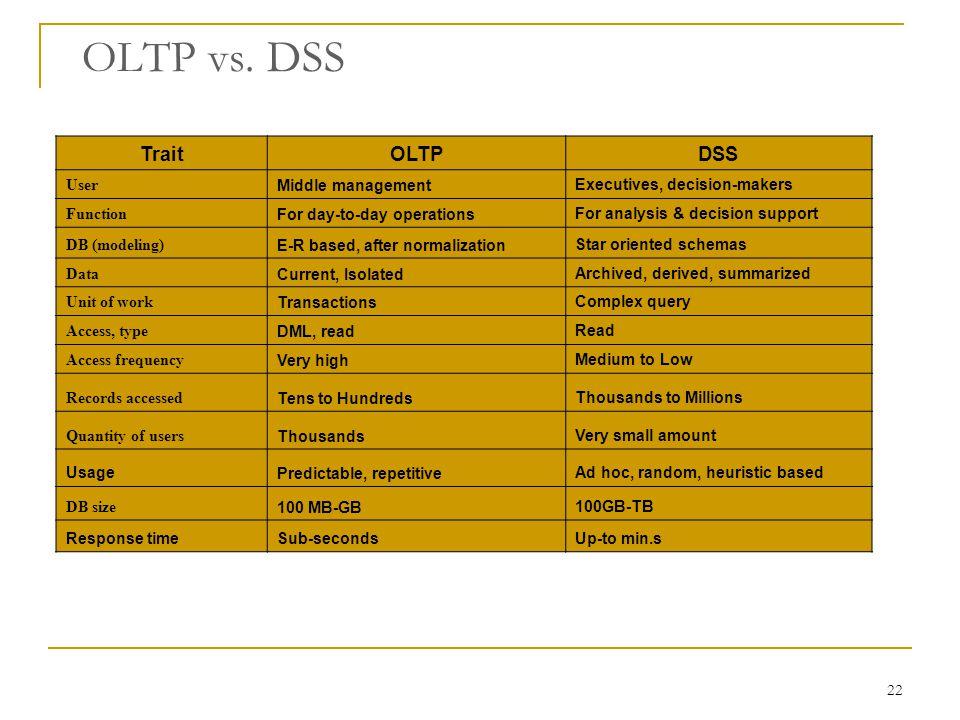 22 OLTP vs.