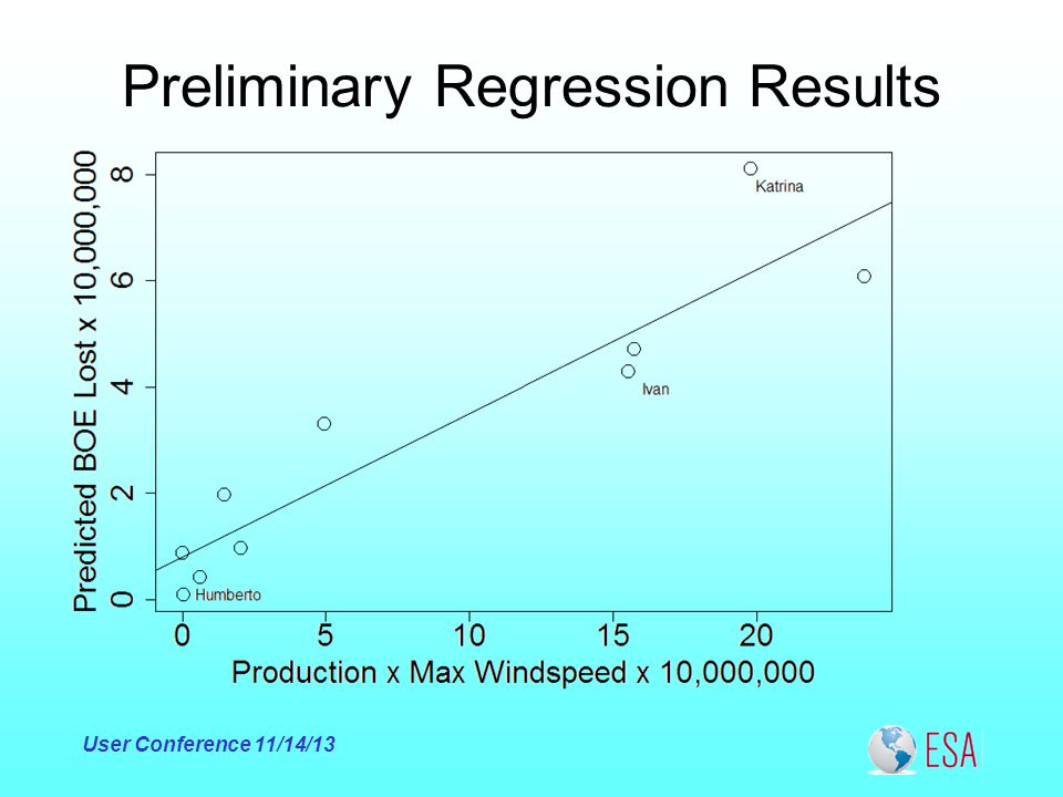 Preliminary Regression Results User Conference 11/14/13