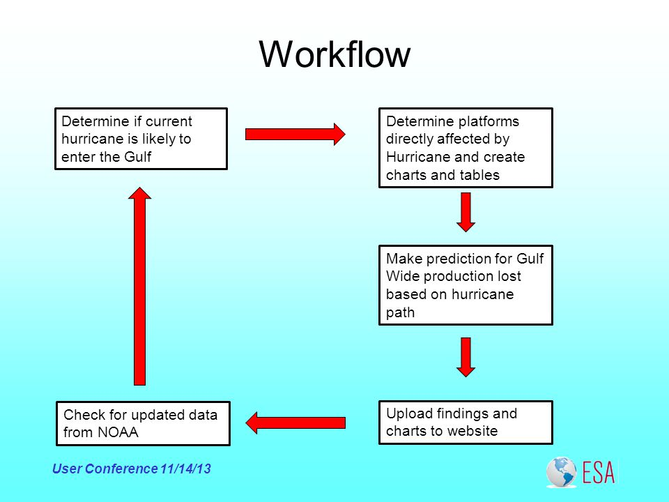 Workflow User Conference 11/14/13 Determine if current hurricane is likely to enter the Gulf Determine platforms directly affected by Hurricane and create charts and tables Make prediction for Gulf Wide production lost based on hurricane path Upload findings and charts to website Check for updated data from NOAA