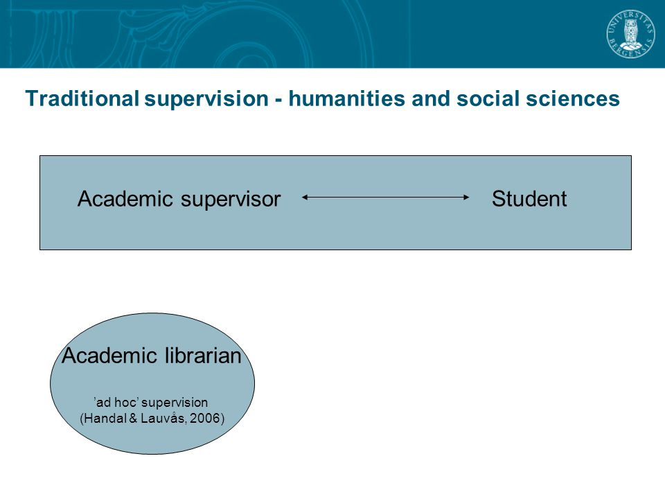Traditional supervision - humanities and social sciences Academic supervisor Student Academic librarian 'ad hoc' supervision (Handal & Lauvås, 2006)