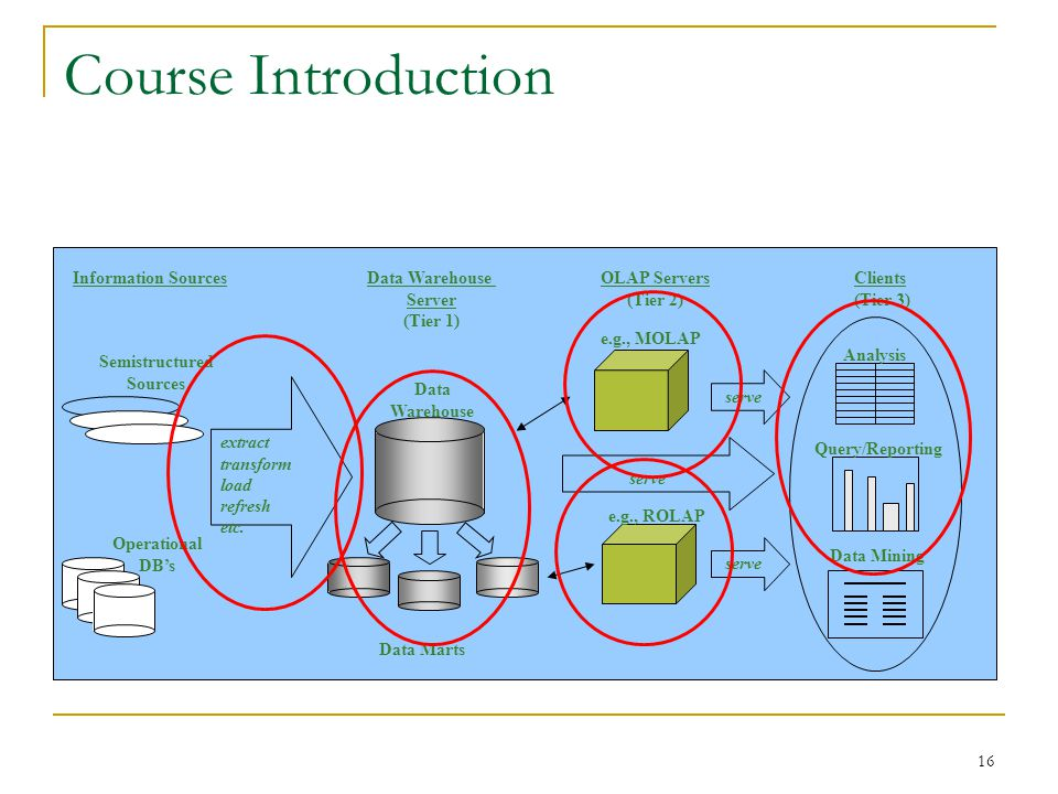 16 Course Introduction Information SourcesData Warehouse Server (Tier 1) OLAP Servers (Tier 2) Clients (Tier 3) Operational DB's Semistructured Sources extract transform load refresh etc.
