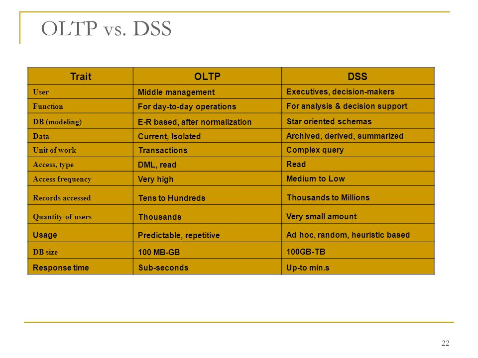 22 OLTP vs. DSS Trait OLTP DSS User Middle management Executives, decision-makers Function For day-to-day operations For analysis & decision support D