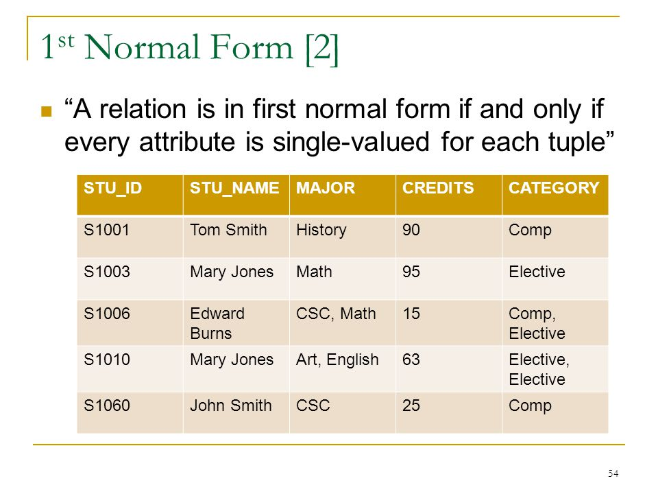 1 st Normal Form [2] A relation is in first normal form if and only if every attribute is single-valued for each tuple 54 STU_IDSTU_NAMEMAJORCREDITSCATEGORY S1001Tom SmithHistory90Comp S1003Mary JonesMath95Elective S1006Edward Burns CSC, Math15Comp, Elective S1010Mary JonesArt, English63Elective, Elective S1060John SmithCSC25Comp