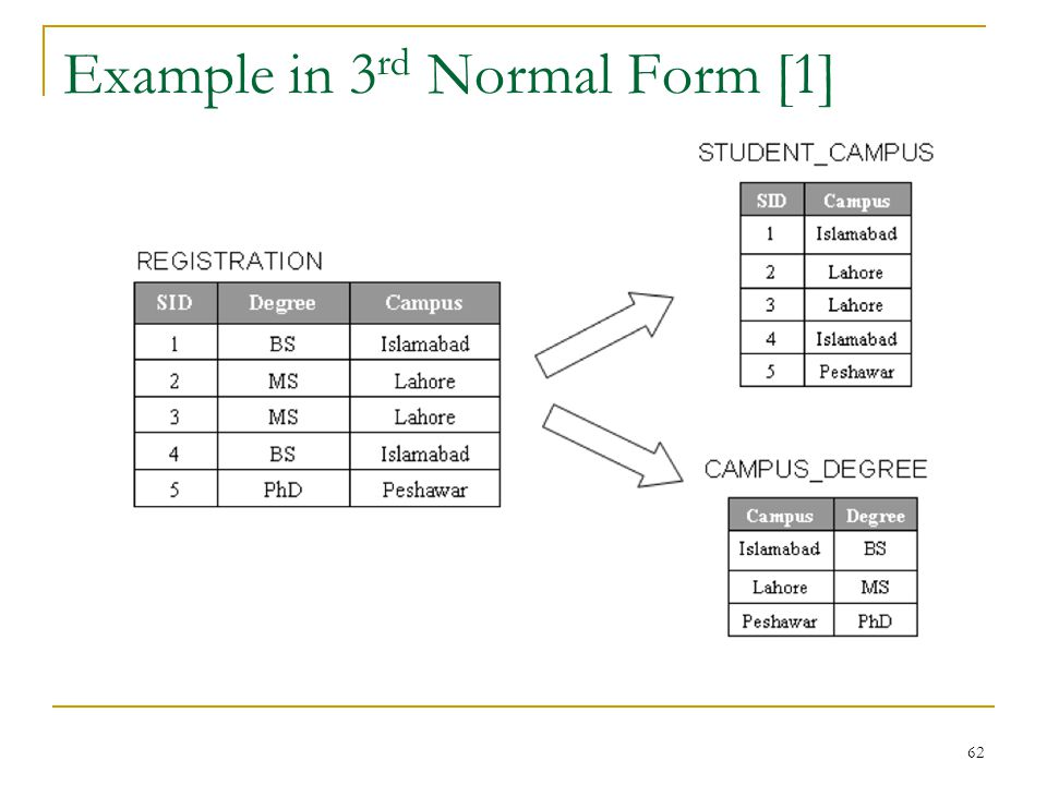 Example in 3 rd Normal Form [1] 62
