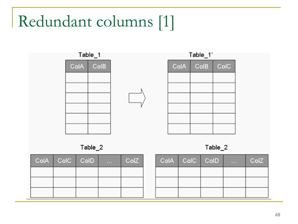 Redundant columns [1] 68