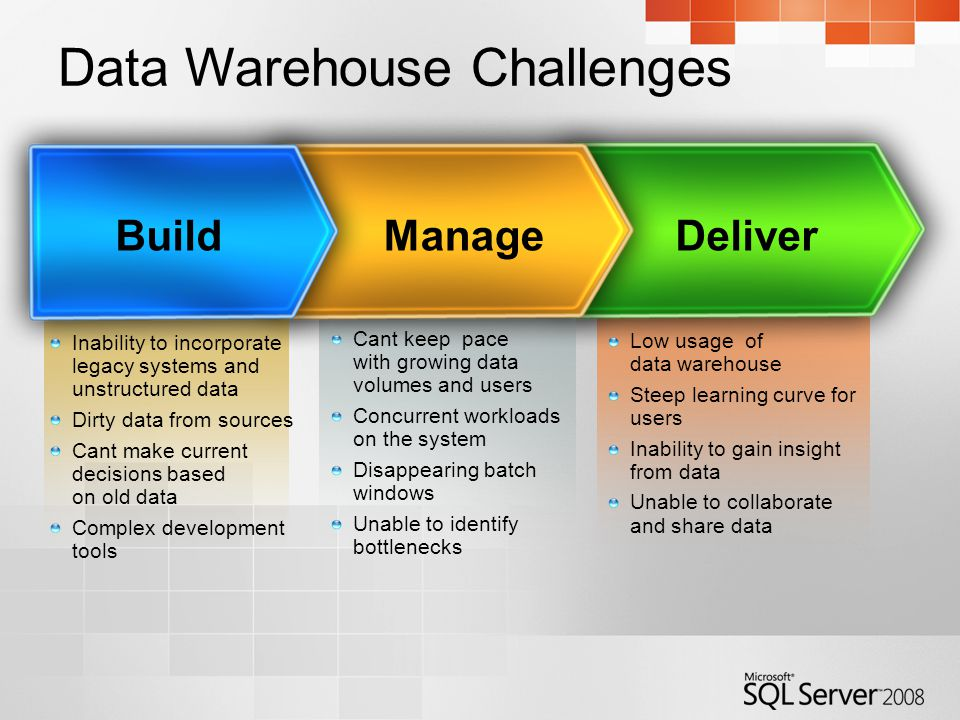 Low usage of data warehouse Steep learning curve for users Inability to gain insight from data Unable to collaborate and share data Deliver Cant keep pace with growing data volumes and users Concurrent workloads on the system Disappearing batch windows Unable to identify bottlenecks Manage Inability to incorporate legacy systems and unstructured data Dirty data from sources Cant make current decisions based on old data Complex development tools Build Data Warehouse Challenges