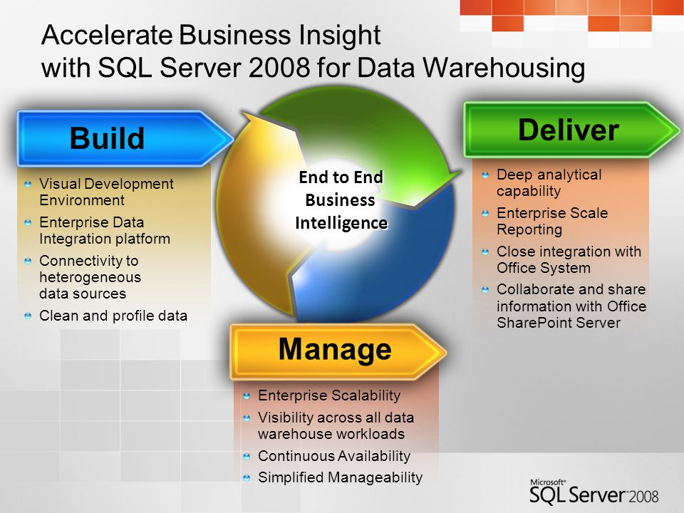 Accelerate Business Insight with SQL Server 2008 for Data Warehousing Visual Development Environment Enterprise Data Integration platform Connectivity to heterogeneous data sources Clean and profile data Build Deep analytical capability Enterprise Scale Reporting Close integration with Office System Collaborate and share information with Office SharePoint Server Deliver Enterprise Scalability Visibility across all data warehouse workloads Continuous Availability Simplified Manageability Manage End to End Business Intelligence