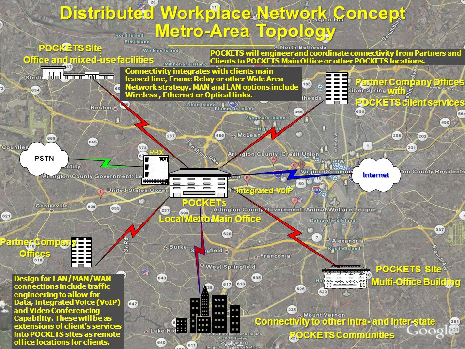 Distributed Workplace Network Concept Metro-Area Topology PSTN PBX Integrated VoIP POCKETS will engineer and coordinate connectivity from Partners and Clients to POCKETS Main-Office or other POCKETS locations.
