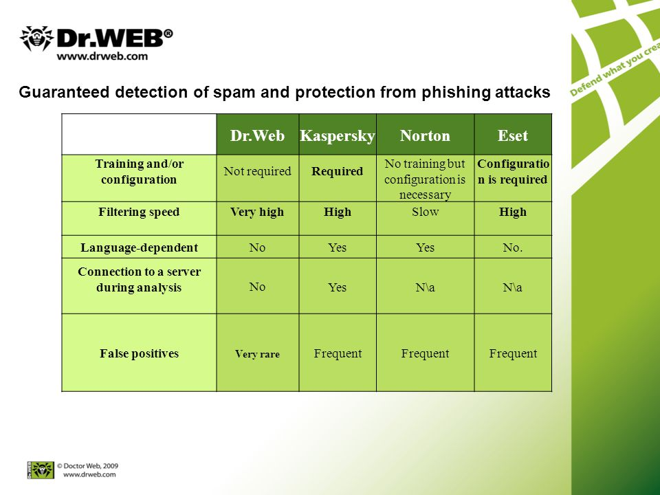 Guaranteed detection of spam and protection from phishing attacks Dr.WebKasperskyNortonEset Training and/or configuration Not required Required No training but configuration is necessary Configuratio n is required Filtering speedVery high High SlowHigh Language-dependentNoYes No.