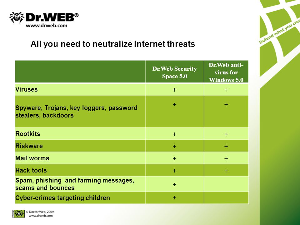 All you need to neutralize Internet threats Dr.Web Security Space 5.0 Dr.Web anti- virus for Windows 5.0 Viruses ++ Spyware, Trojans, key loggers, password stealers, backdoors ++ Rootkits ++ Riskware ++ Mail worms ++ Hack tools ++ Spam, phishing and farming messages, scams and bounces + Cyber-crimes targeting children +