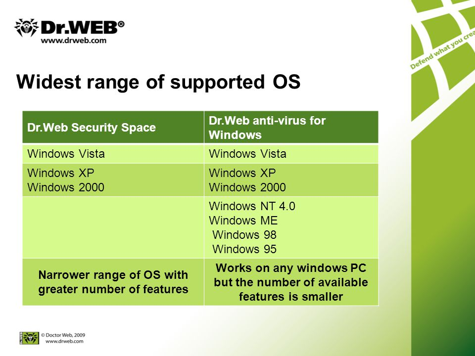 Widest range of supported OS Dr.Web Security Space Dr.Web anti-virus for Windows Windows Vista Windows XP Windows 2000 Windows XP Windows 2000 Windows NT 4.0 Windows ME Windows 98 Windows 95 Narrower range of OS with greater number of features Works on any windows PC but the number of available features is smaller