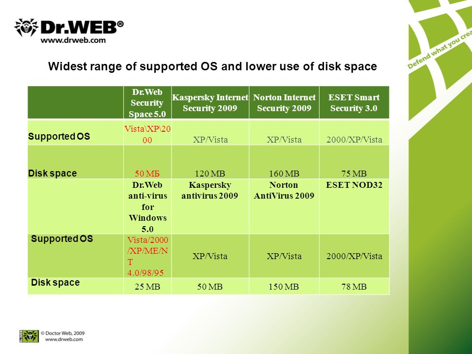 Widest range of supported OS and lower use of disk space Dr.Web Security Space 5.0 Kaspersky Internet Security 2009 Norton Internet Security 2009 ESET Smart Security 3.0 Supported OS Vista\XP\20 00XP/Vista 2000/XP/Vista Disk space 50 МБ120 МB160 MB75 МB Dr.Web anti-virus for Windows 5.0 Kaspersky antivirus 2009 Norton AntiVirus 2009 ESET NOD32 Supported OS Vista/2000 /XP/ME/N T 4.0/98/95 XP/Vista 2000/XP/Vista Disk space 25 MB50 MB150 MB78 MB