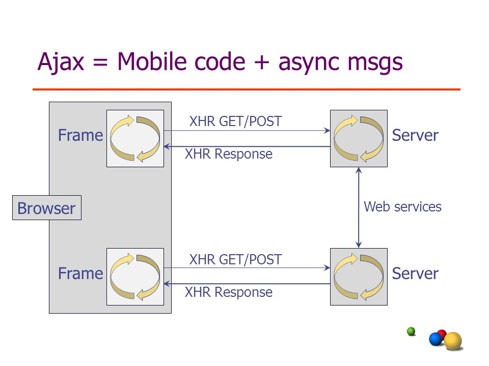 Ajax = Mobile code + async msgs Server Frame Browser XHR GET/POST XHR Response XHR GET/POST XHR Response Web services