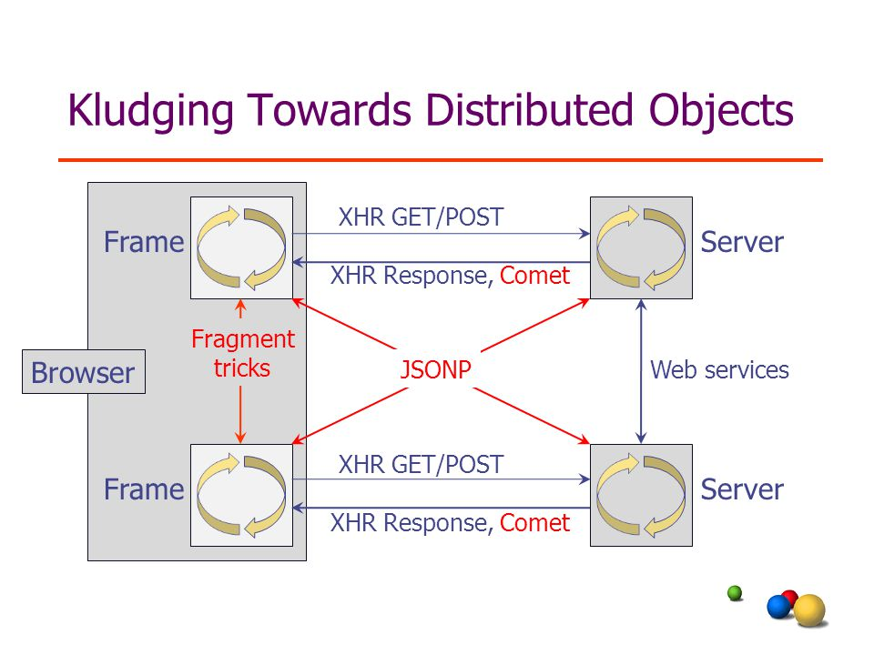Kludging Towards Distributed Objects Server Frame Browser XHR GET/POST XHR Response, Comet XHR GET/POST XHR Response, Comet Web servicesJSONP Fragment tricks