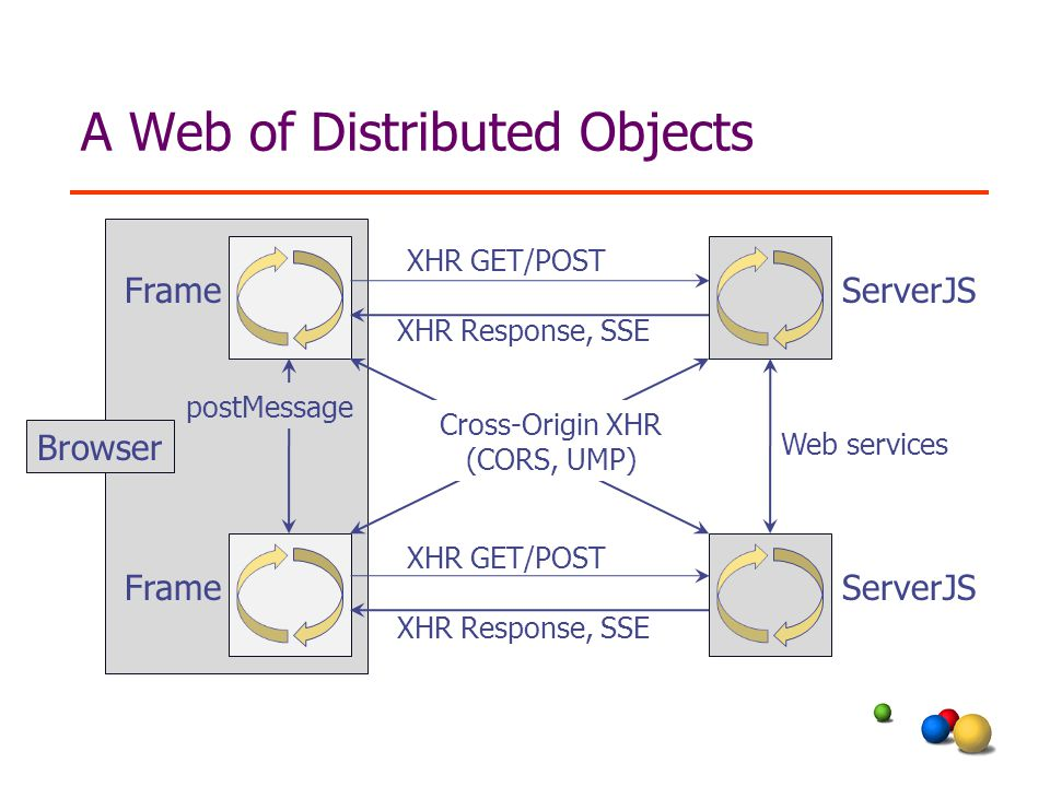 A Web of Distributed Objects ServerJS Frame Browser XHR GET/POST XHR Response, SSE XHR GET/POST XHR Response, SSE Web services Cross-Origin XHR (CORS, UMP) postMessage