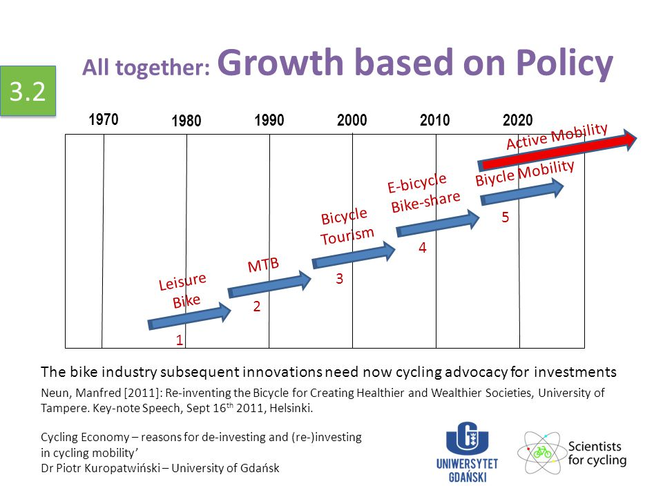 All together: Growth based on Policy The bike industry subsequent innovations need now cycling advocacy for investments Neun, Manfred [2011]: Re-inventing the Bicycle for Creating Healthier and Wealthier Societies, University of Tampere.