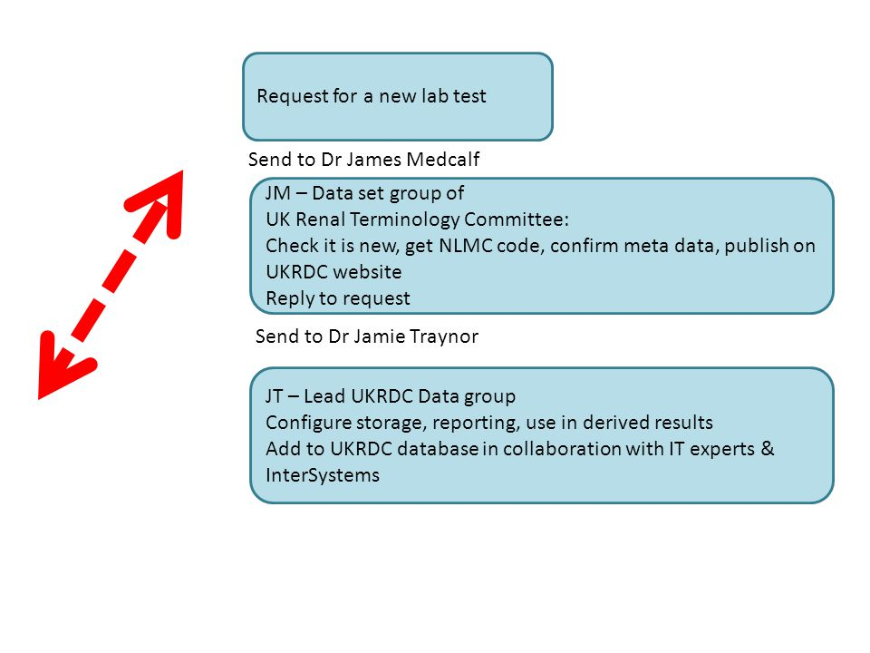 Request for a new lab test JM – Data set group of UK Renal Terminology Committee: Check it is new, get NLMC code, confirm meta data, publish on UKRDC