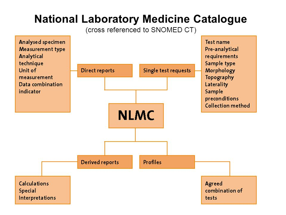 National Laboratory Medicine Catalogue (cross referenced to SNOMED CT)