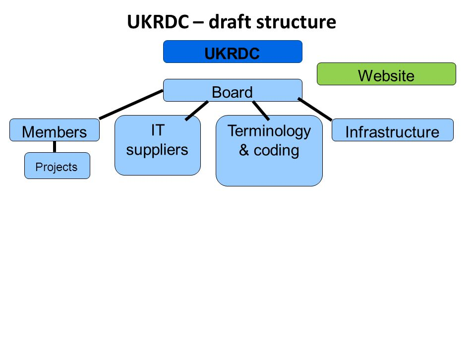 UKRDC Website Board Members IT suppliers Terminology & coding Infrastructure Projects UKRDC – draft structure