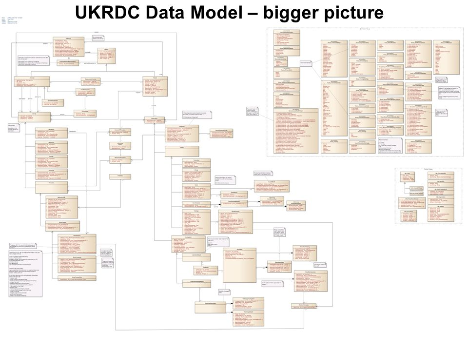 UKRDC Data Model – bigger picture