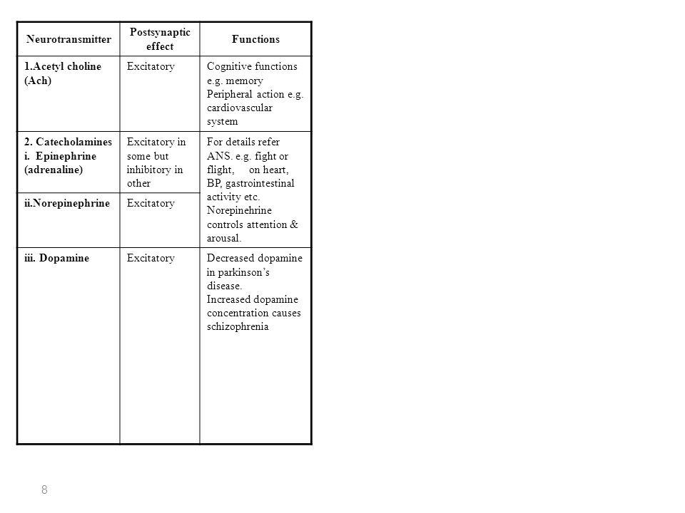 9 Neurotransmitter Postsynaptic effect Functions 3.