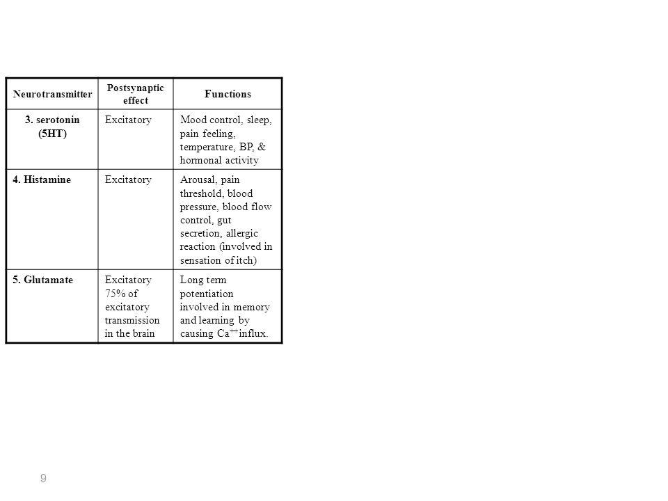 10 Neurotransmitter Postsynaptic effect FateFunctions 6.