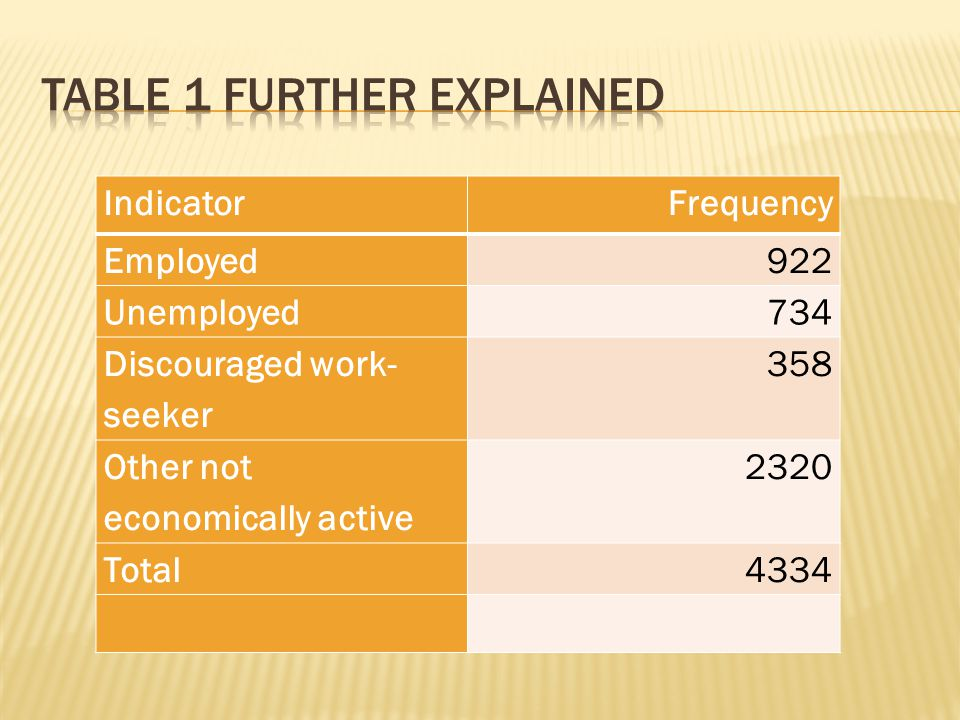 IndicatorFrequency Employed922 Unemployed734 Discouraged work- seeker 358 Other not economically active 2320 Total4334