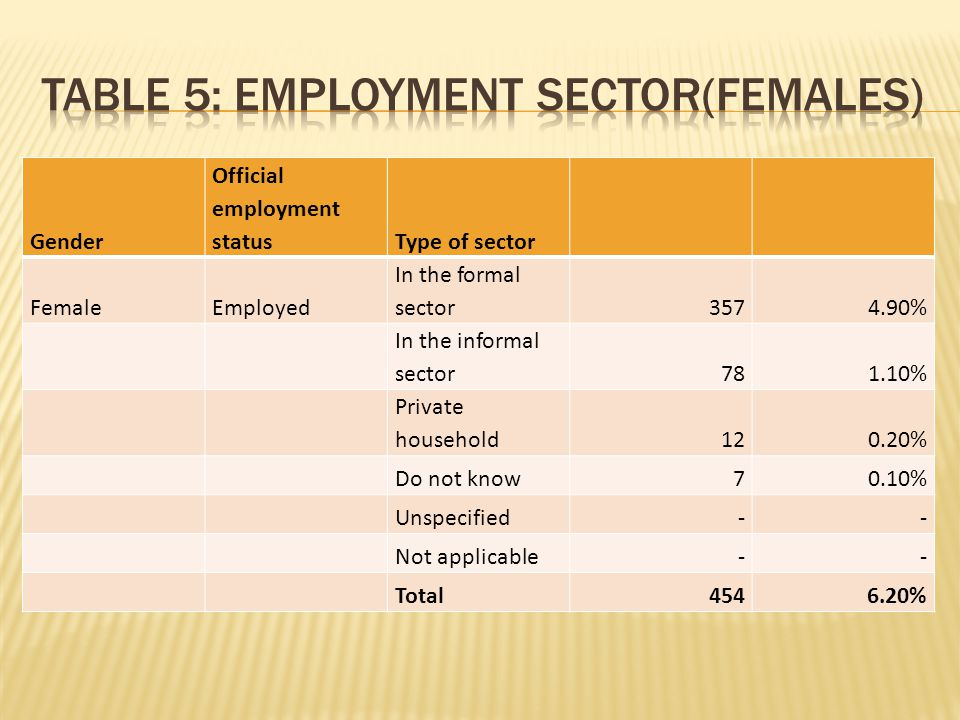 Gender Official employment statusType of sector Female Employed In the formal sector 3574.90% In the informal sector 781.10% Private household 120.20% Do not know 70.10% Unspecified -- Not applicable -- Total 4546.20%