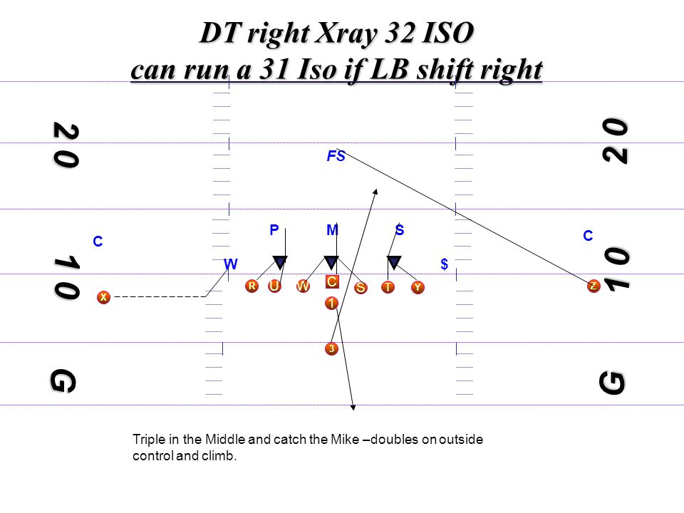 1 0 DT right Xray 32 ISO can run a 31 Iso if LB shift right C S WU T Y X 3 R 1 Z 1 0 2 0 G MS W$ C C FS G P Triple in the Middle and catch the Mike –doubles on outside control and climb.