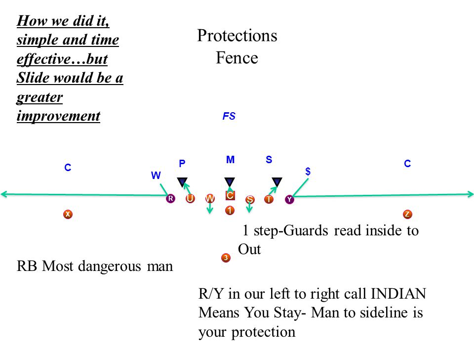 Protections Fence C S WU T Y 3 1 MS R Z C X C M W $ FS P RB Most dangerous man 1 step-Guards read inside to Out R/Y in our left to right call INDIAN M