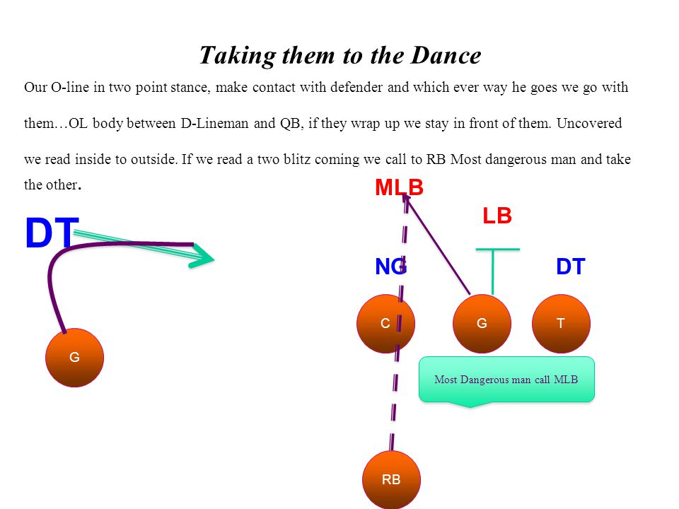 Taking them to the Dance G DT Our O-line in two point stance, make contact with defender and which ever way he goes we go with them…OL body between D-Lineman and QB, if they wrap up we stay in front of them.