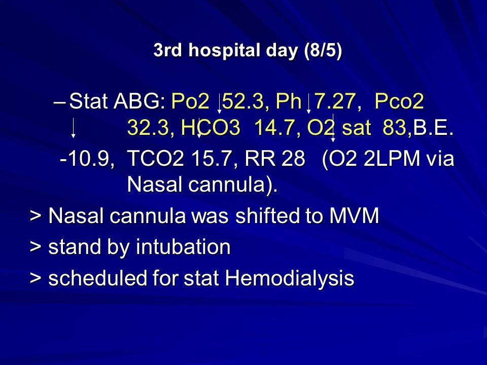 3rd hospital day (8/5) 3rd hospital day (8/5) –Stat ABG: Po2 52.3, Ph 7.27, Pco2 32.3, HCO3 14.7, O2 sat 83,B.E. -10.9, TCO2 15.7, RR 28 (O2 2LPM via