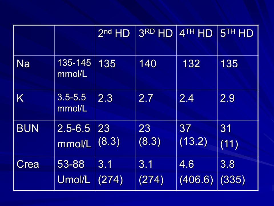 2 nd HD 3 RD HD 4 TH HD 5 TH HD Na 135-145 mmol/L 135140 132 132135 K 3.5-5.5 mmol/L 2.32.72.42.9 BUN2.5-6.5mmol/L 23 (8.3) 37 (13.2) 31(11) Crea53-88