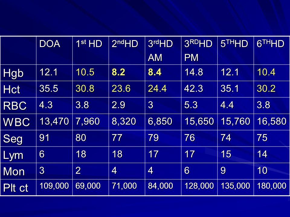 DOA 1 st HD 2 nd HD 3 rd HD AM 3 RD HD PM 5 TH HD 6 TH HD Hgb12.110.58.28.414.812.110.4 Hct35.530.823.624.442.335.130.2 RBC4.33.82.935.34.43.8 WBC13,4