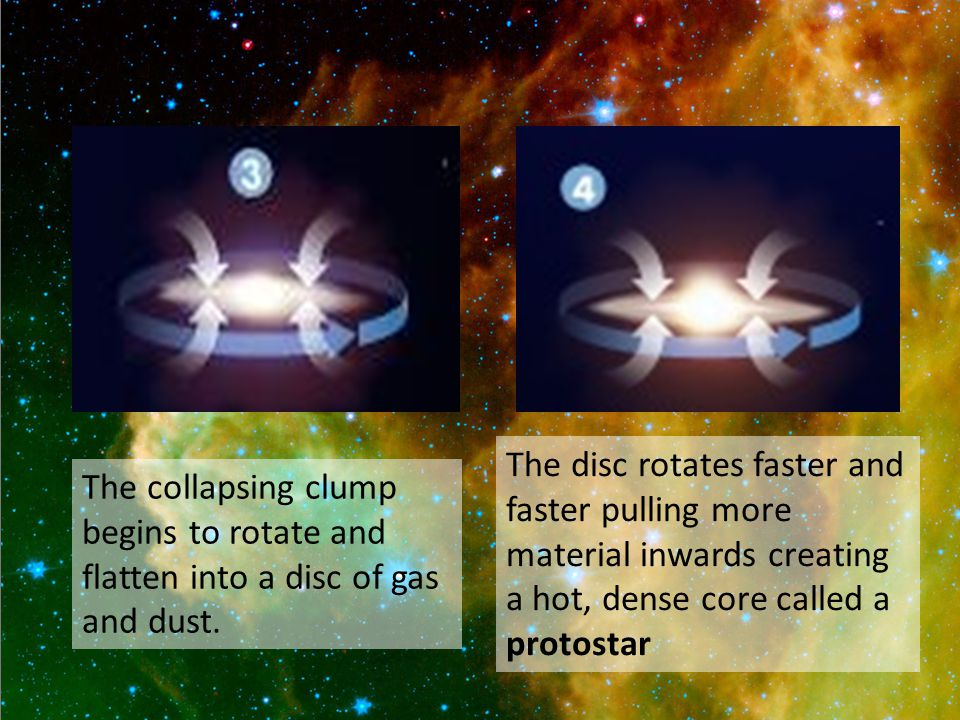 The collapsing clump begins to rotate and flatten into a disc of gas and dust.