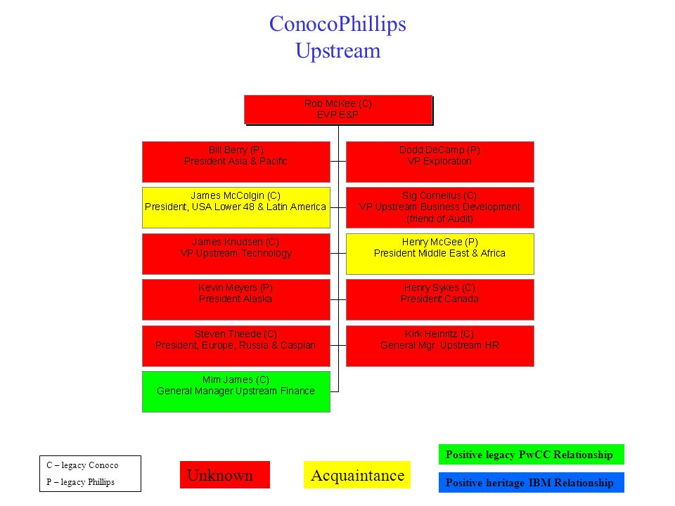 ConocoPhillips Upstream C – legacy Conoco P – legacy Phillips UnknownAcquaintance Positive legacy PwCC Relationship Positive heritage IBM Relationship