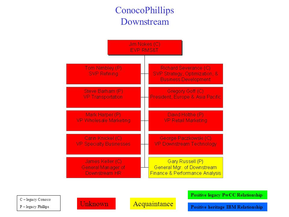 ConocoPhillips Downstream C – legacy Conoco P – legacy Phillips UnknownAcquaintance Positive legacy PwCC Relationship Positive heritage IBM Relationship
