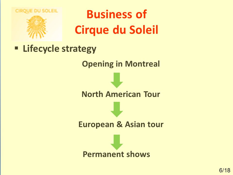 Business of Cirque du Soleil  Lifecycle strategy Opening in Montreal North American Tour European & Asian tour Permanent shows 6/18