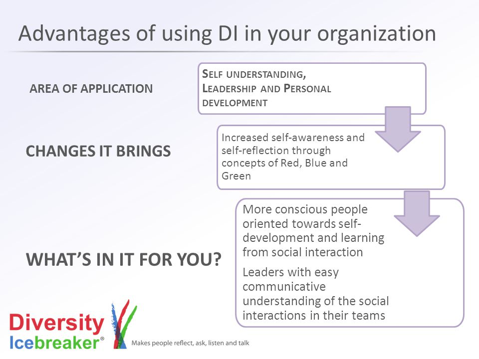 Advantages of using DI in your organization S ELF UNDERSTANDING, L EADERSHIP AND P ERSONAL DEVELOPMENT Increased self-awareness and self-reflection through concepts of Red, Blue and Green More conscious people oriented towards self- development and learning from social interaction Leaders with easy communicative understanding of the social interactions in their teams AREA OF APPLICATION CHANGES IT BRINGS WHAT'S IN IT FOR YOU