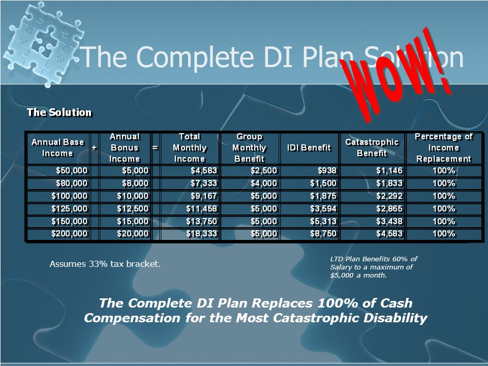The Complete DI Plan Solution The Complete DI Plan Replaces 100% of Cash Compensation for the Most Catastrophic Disability LTD Plan Benefits 60% of Salary to a maximum of $5,000 a month.