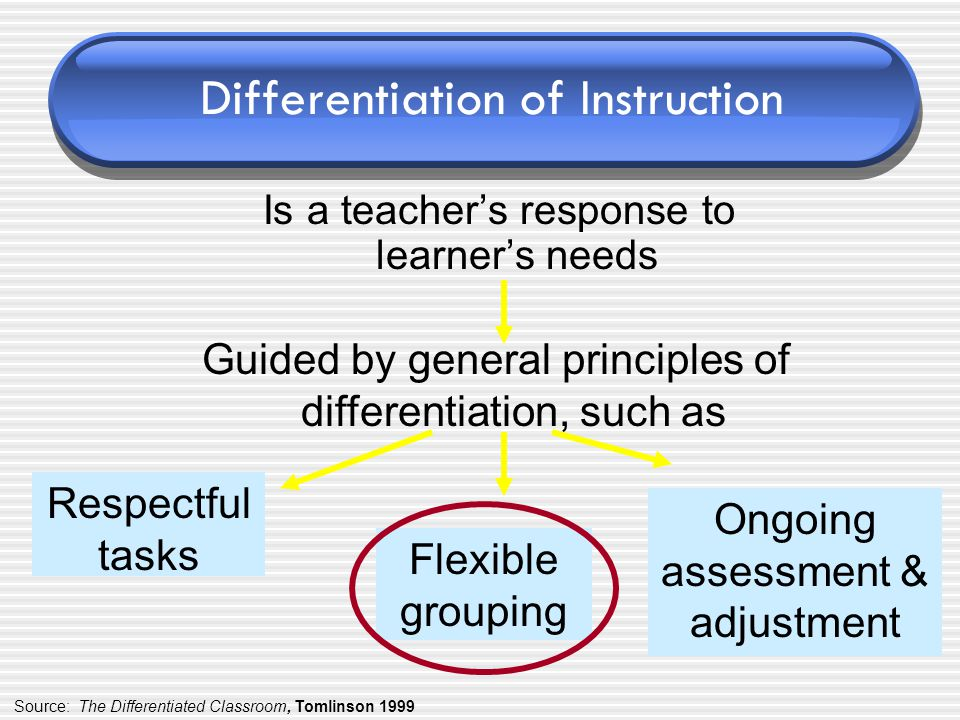 Differentiation of Instruction Is a teacher's response to learner's needs Guided by general principles of differentiation, such as Respectful tasks Flexible grouping Ongoing assessment & adjustment Source: The Differentiated Classroom, Tomlinson 1999