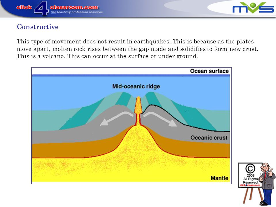 Constructive This type of movement does not result in earthquakes. This is because as the plates move apart, molten rock rises between the gap made an