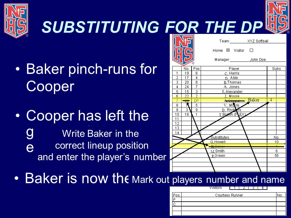 SUBSTITUTING FOR THE DP Baker pinch-runs for Cooper Cooper has left the game and may re- enter once Baker is now the DP Baker4 Mark out BakerWrite Bak
