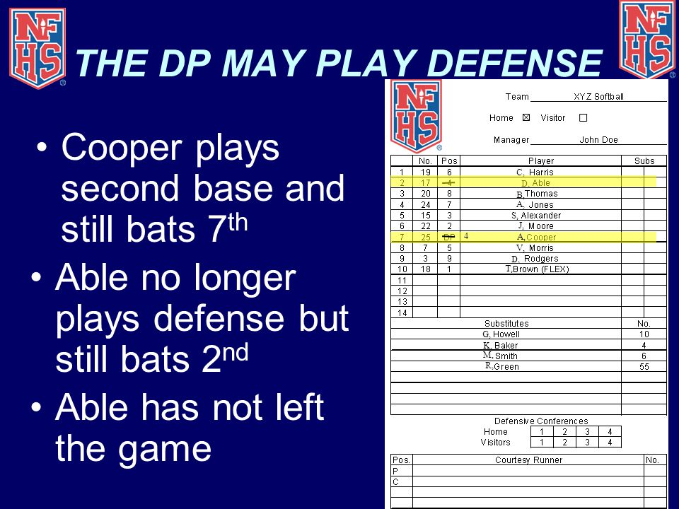 THE DP MAY PLAY DEFENSE Cooper plays second base and still bats 7 th Able no longer plays defense but still bats 2 nd Able has not left the game 4 C, B, A, S, V, D, T, D, J, G, K, M, R,