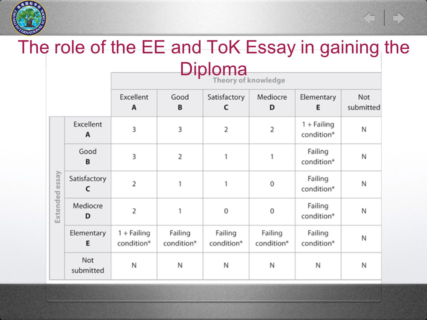 The role of the EE and ToK Essay in gaining the Diploma