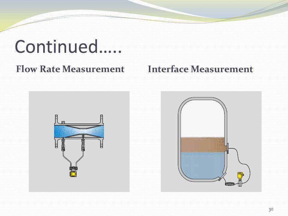 Continued….. Flow Rate Measurement Interface Measurement 30