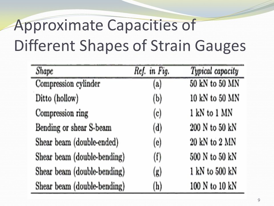 Approximate Capacities of Different Shapes of Strain Gauges 9